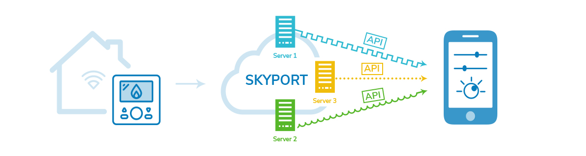 We had the option to develop an app and connect it to the Skyport servers directly.