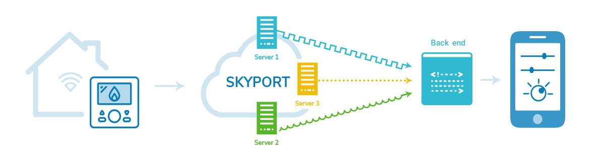 We adjusted the connection with Skyport using an additional back-end layer.