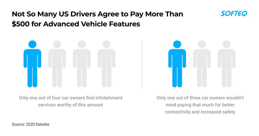 4.0 Technologies for Automotive