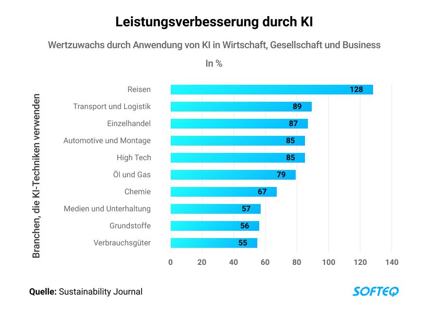 DE-AI in the transportation industry - AI improvement