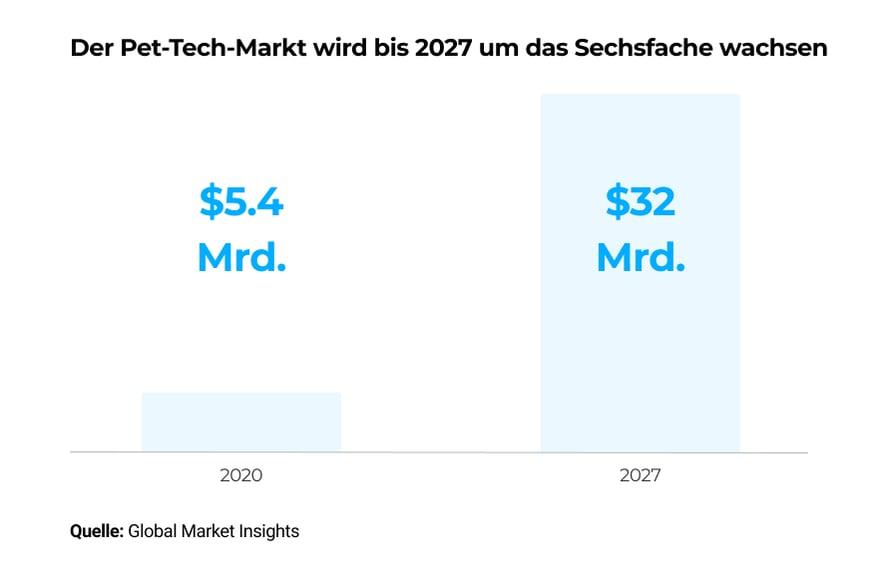 Der-Pet-Tech-Markt-wird-bis-2027-um-das-Sechsfache-wachsen
