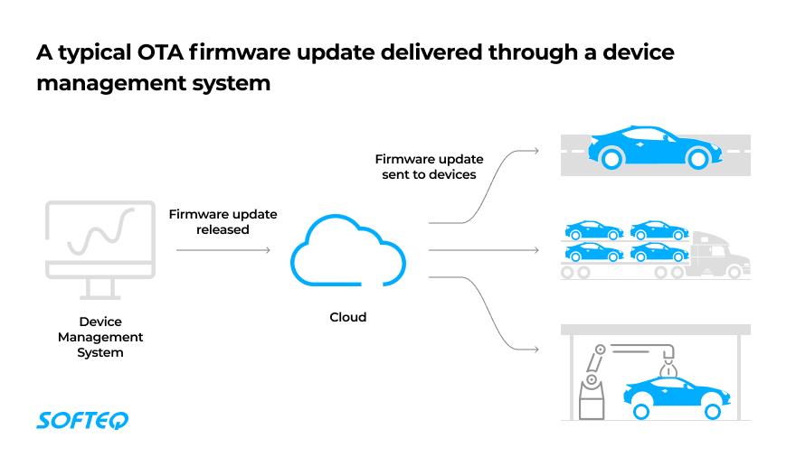 OTA firmware update 2