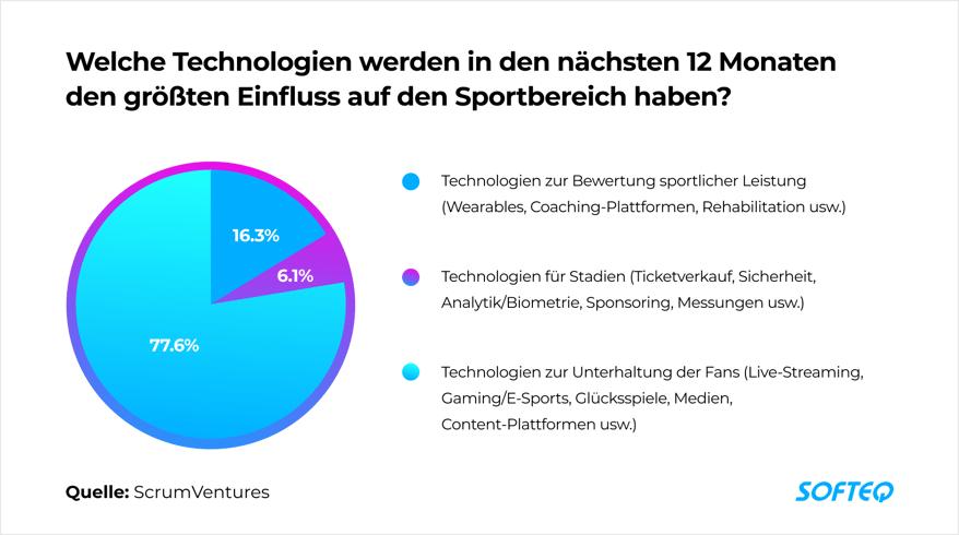 Technologien im Sportbereich