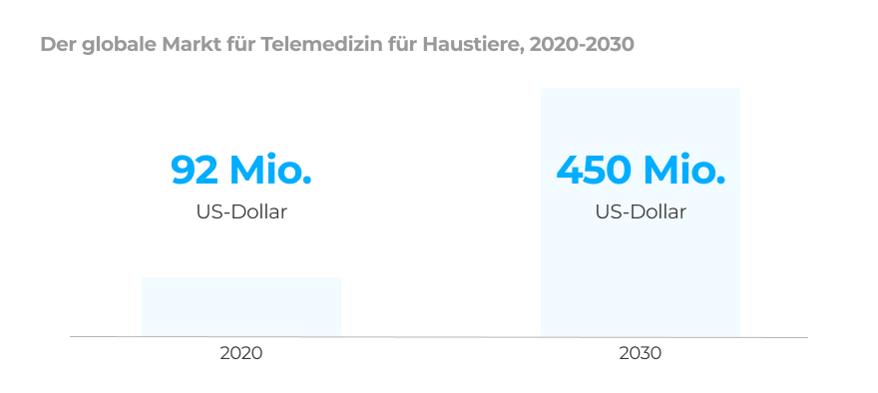 Televet-markt
