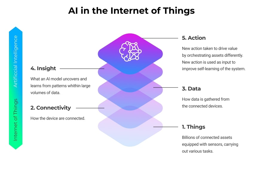 The application of Artificial Intelligence in the Internet of Things revolves around processing large amounts of sensor data - either in the cloud or on a device.