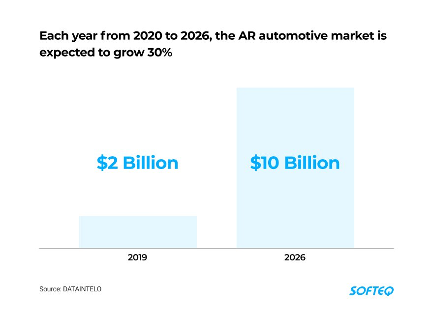 automotive-market-is-expected-to-grow