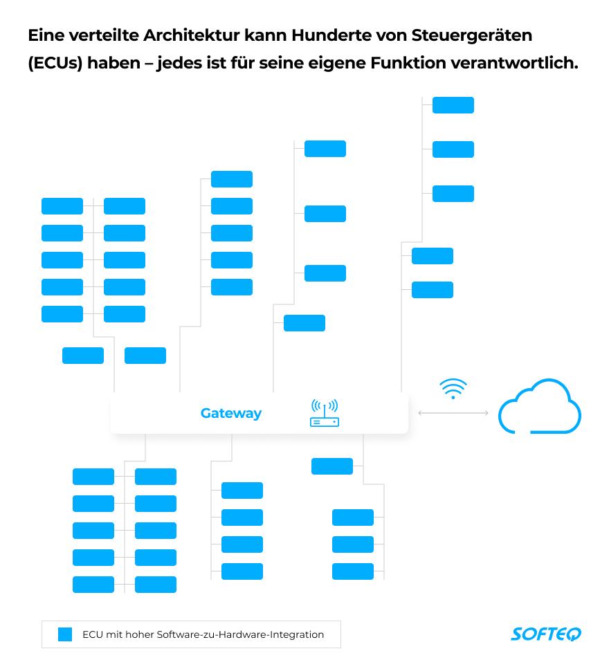 automotive-supply-chain-eine-verteilte-architektur