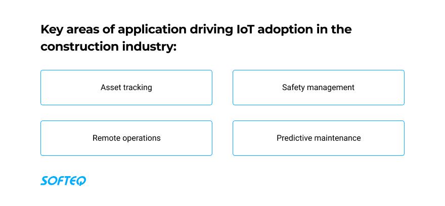 construction IoT areas of adoption