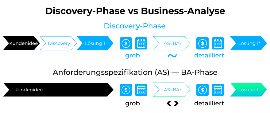 discovery-phase-business-analysis-de