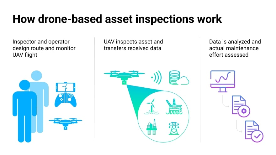 Drones leverage a combination of hardware, software, and connectivity technologies to capture quality visual data and relay it to the cloud.