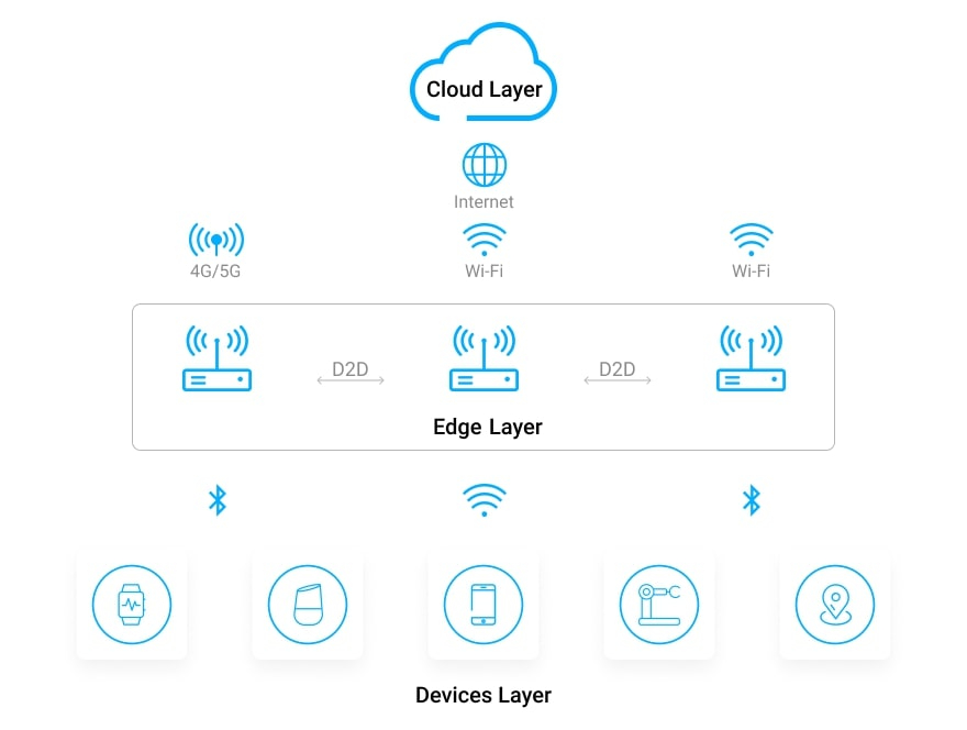 Edge AI is a powerful combination of Artificial Intelligence and edge computing, which helps process sensor data on the device level.