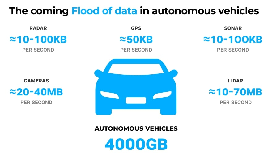 Edge computing is widely used in the transportation industry. Self-driving vehicles, for example, depend on extremely fast data exchange and processing to function.