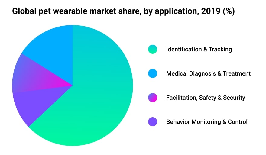 The global pet wearable market, which topped $3 billion last year, is expected to grow at a CAGR of 23% between 2020 and 2026.