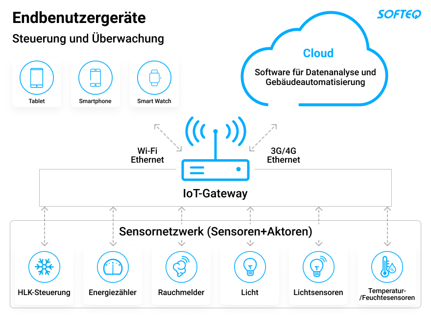 how-iot-based-hvac-systems-help-improve-energy-efficiency-commercial-buildings-scheme-de