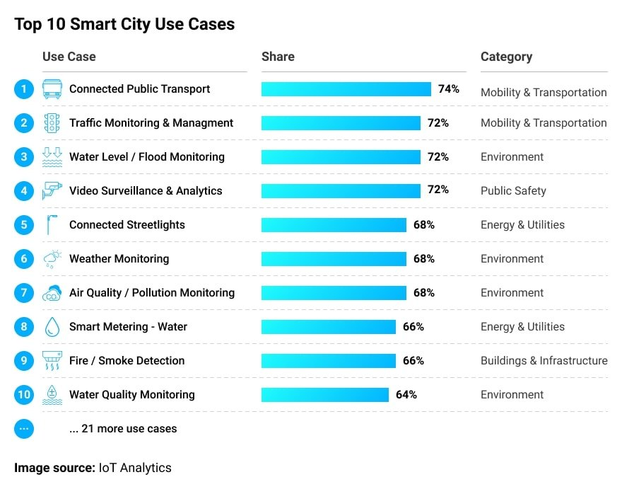 According to a recent survey by IoT analytics, most connected cities are not yet familiar with IoT-based waste management solutions