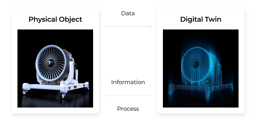 Digital twins and IoT: how digital replicas of real-world objects function