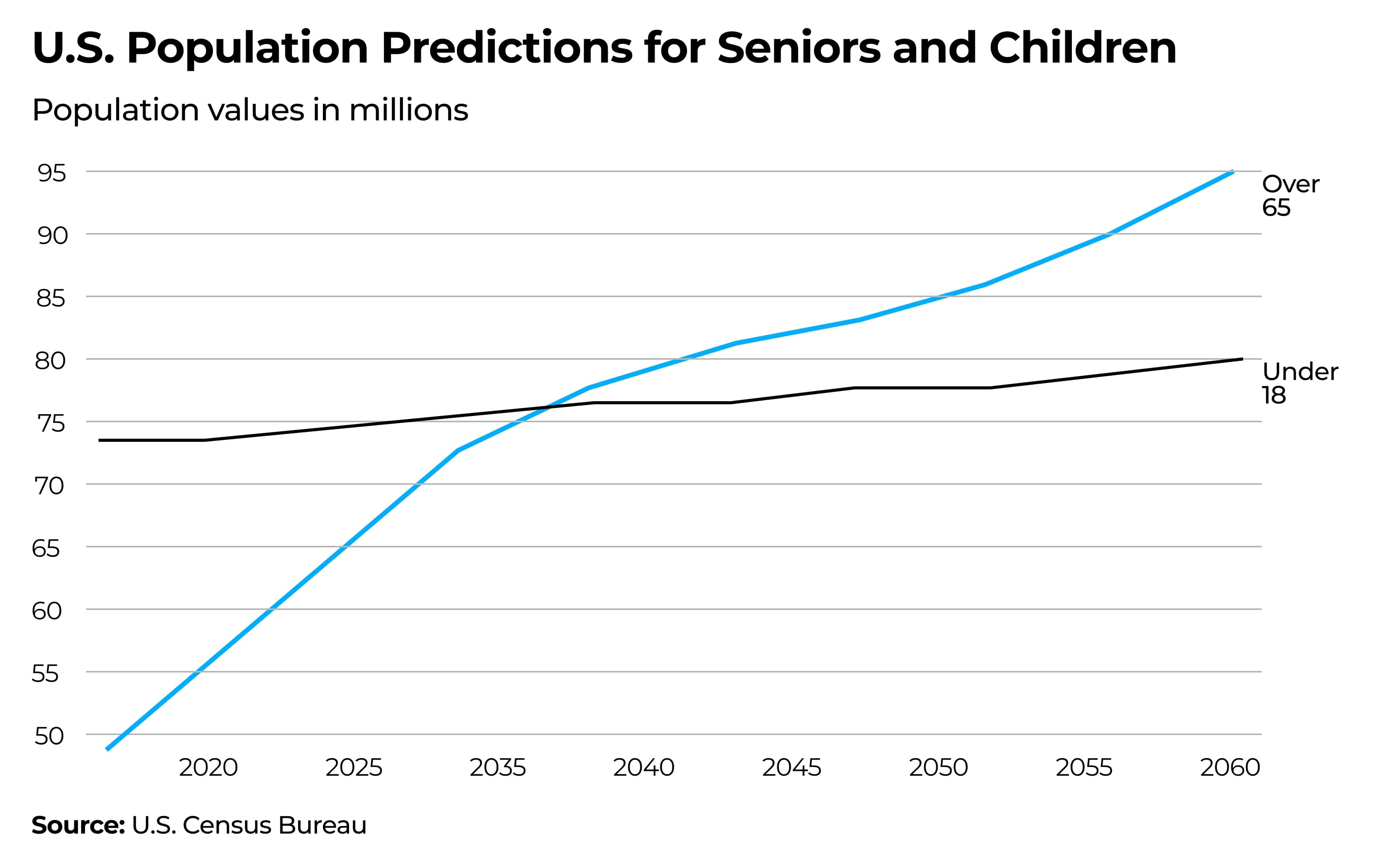 The Census Bureau predicts that seniors will outnumber children under 14 by 2035.