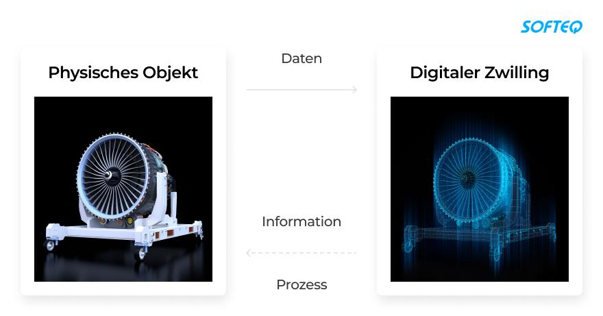iot-und-digitale-zwillinge-wo-sich-die-beiden-technologien-treffen