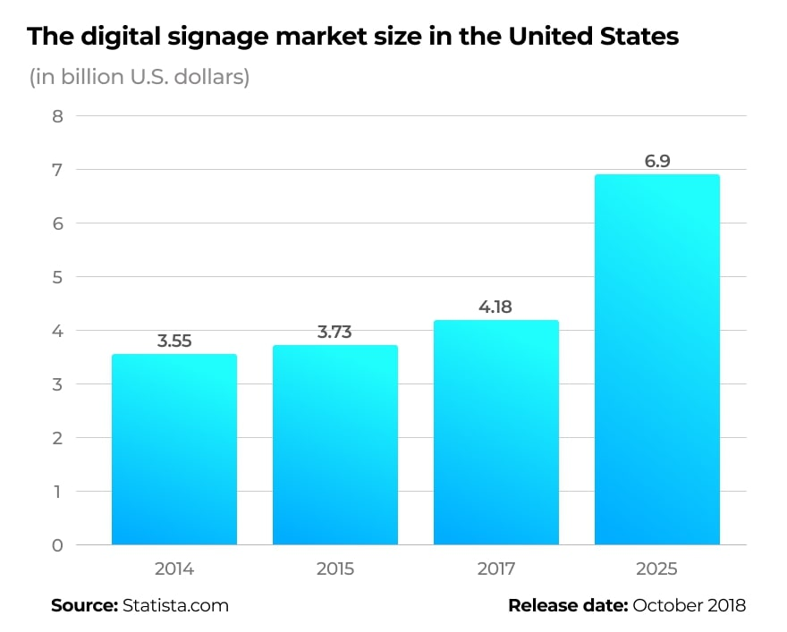 According to Statista.com, digital signage solutions could become a $6.9 billion market by 2025.