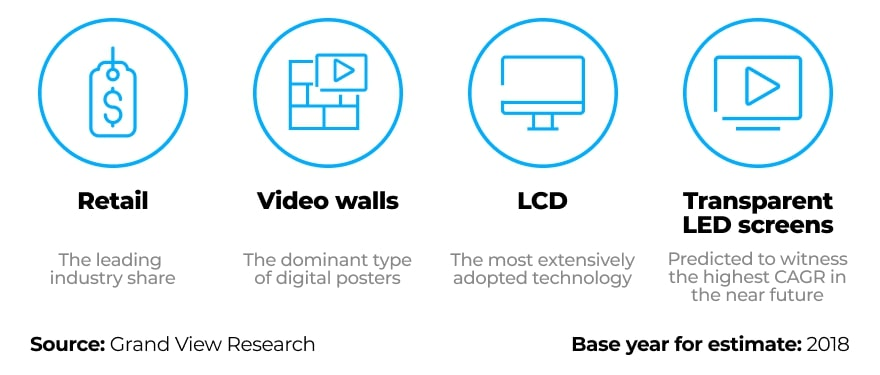 Currently, digital signage solutions are prevalent in the retail industry, with LCD and transparent LED screens seeing the biggest growth.