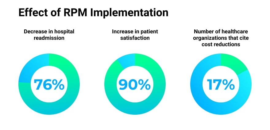 As part of the broader telehealth concept, RPM has received much attention and praise from healthcare professionals (HCPs) and patients alike.
