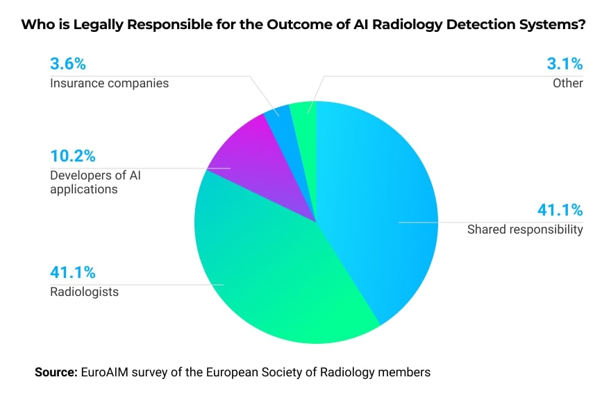 Physicians are skeptical about using AI in medical imaging - partially because of legal responsibility and the lack of regulations.
