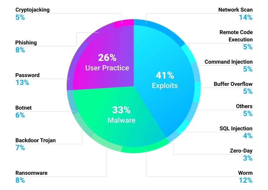57% of IoT devices are vulnerable to medium or high-severity attacks, including remote code execution, DDoS, phishing, and attacks stemming from default device passwords and credential reuse.