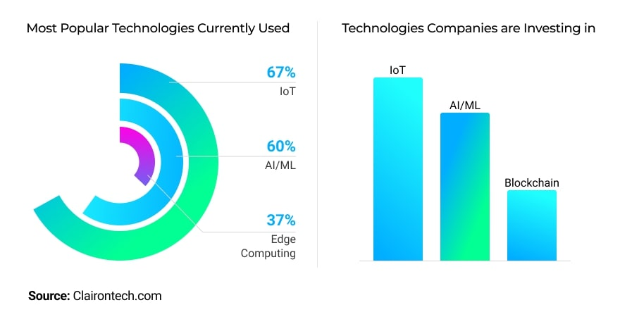 Most popular technologies used by enterprises