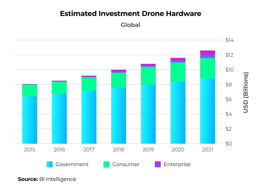 Top sectors investing in drone hardware, by BI Intelligence