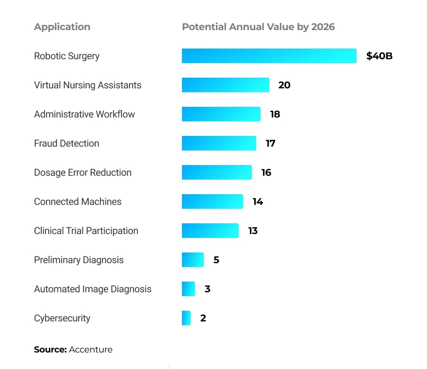 Top 10 AI use cases in healthcare