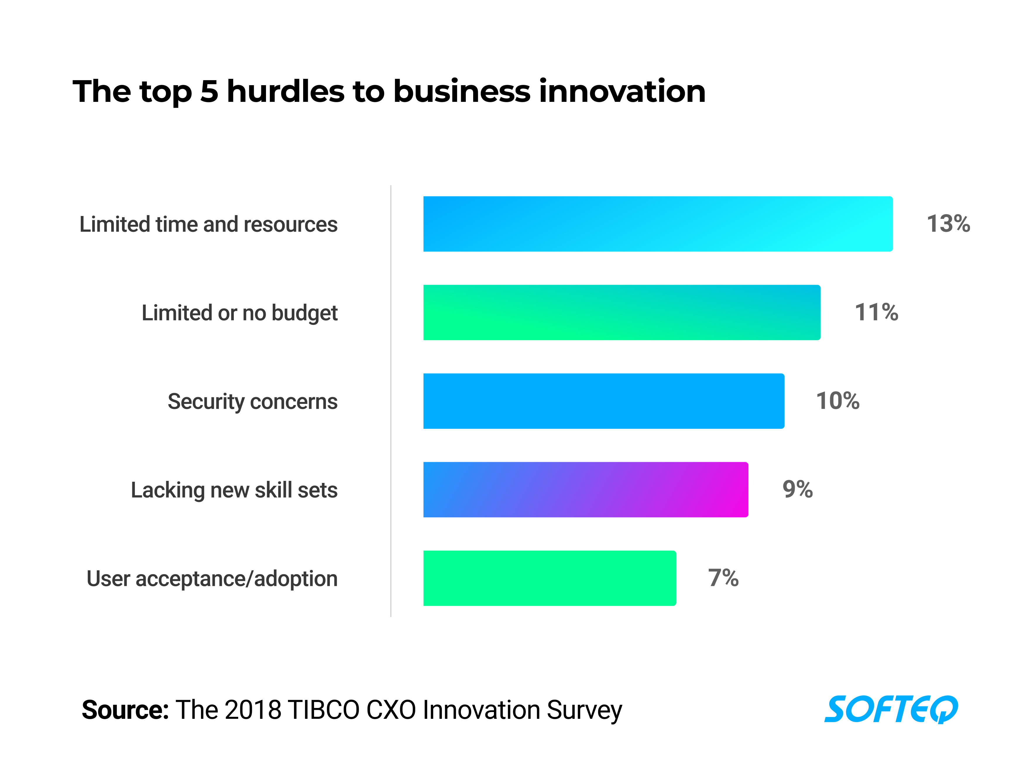 top-hurdles-to-innovation