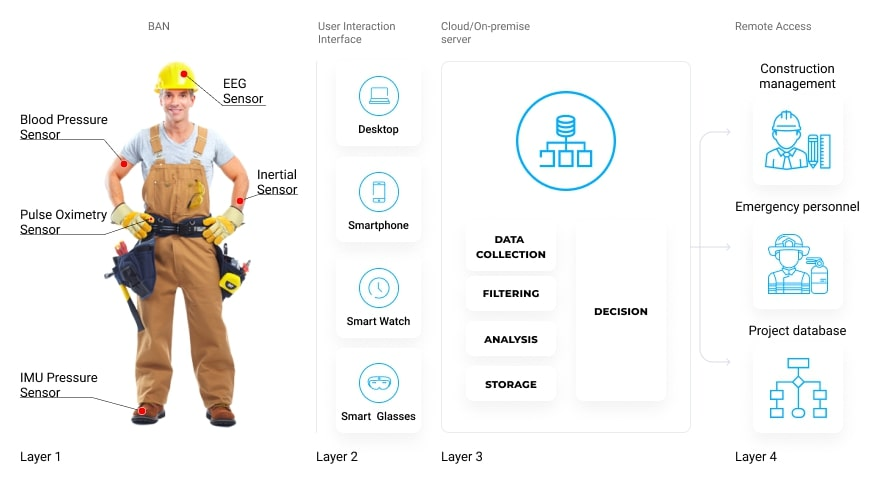 wearables-improve-construction-site-safety-heres-how-scheme