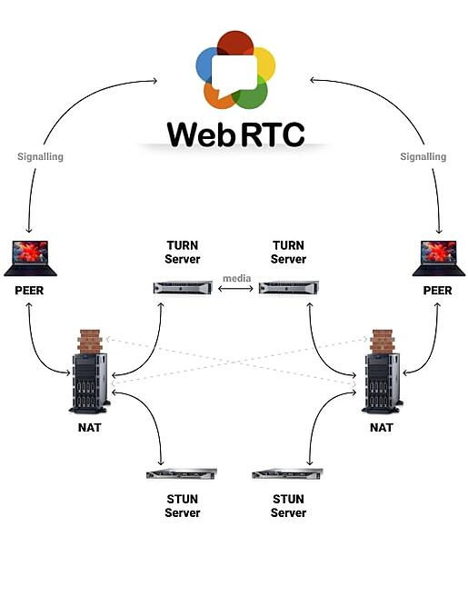 To set up a phone or video call with a user outside a home network, WebRTC utilizes Session Traversal Utilities for NAT (STUN) and Traversal Using Relays around NAT (TURN) servers, along with signaling/communication protocols.