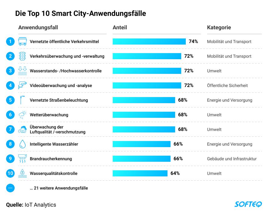 wie-smart-cities-das-iot-fuer-die-abfallwirtschaft-nutzen-DE