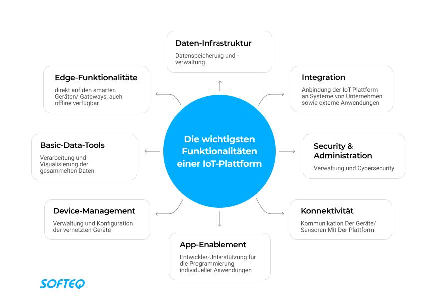 Die-wichtigsten-Funktionalitaeten-einer-IoT-Plattform-1