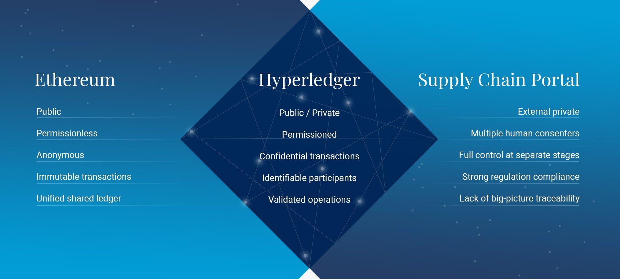 Hyperledger Ethereum Supply Chain Portal