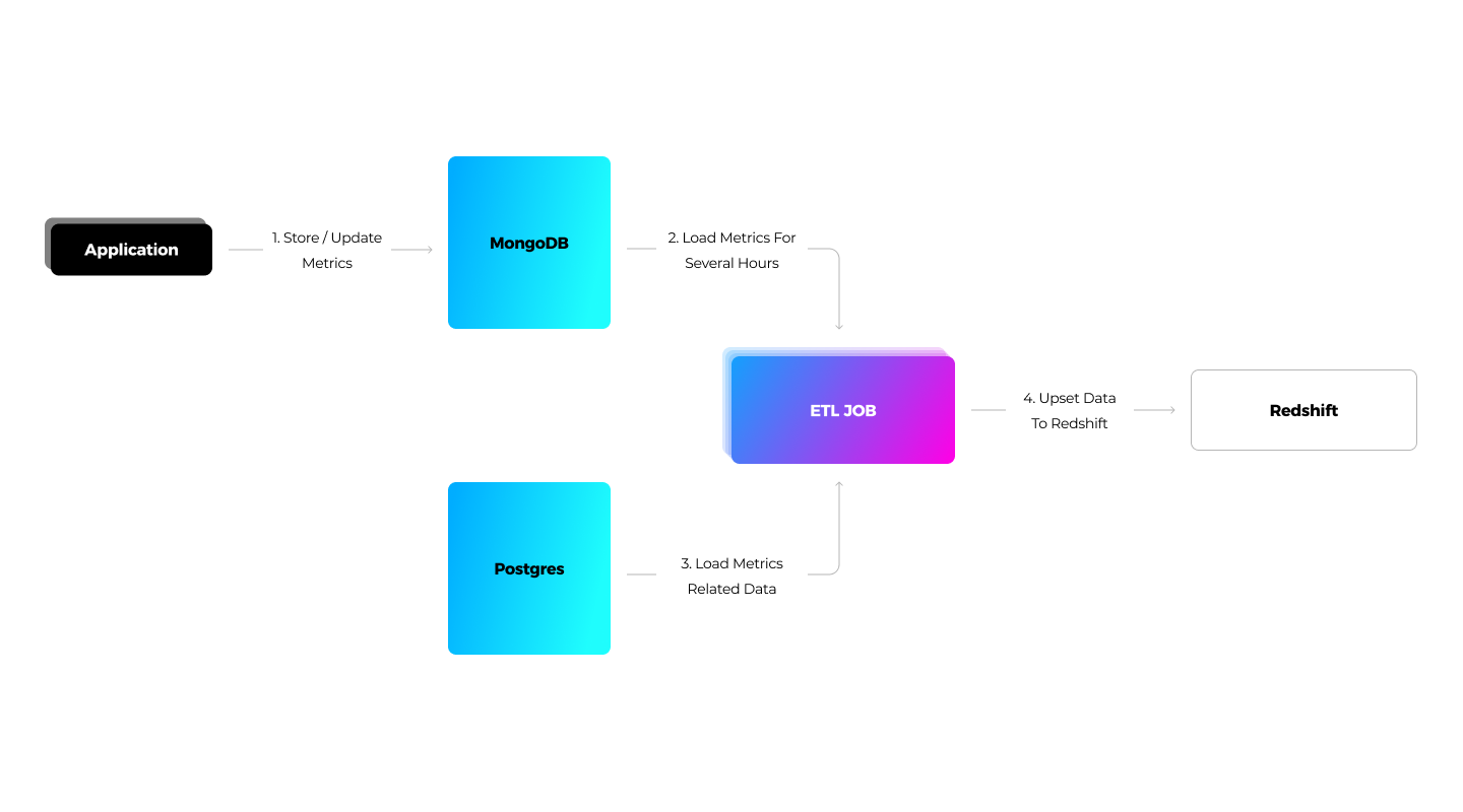 The media streaming solution uses MongoDB to process ad performance metrics, while data processing and report generation are enabled through AWS Redshift