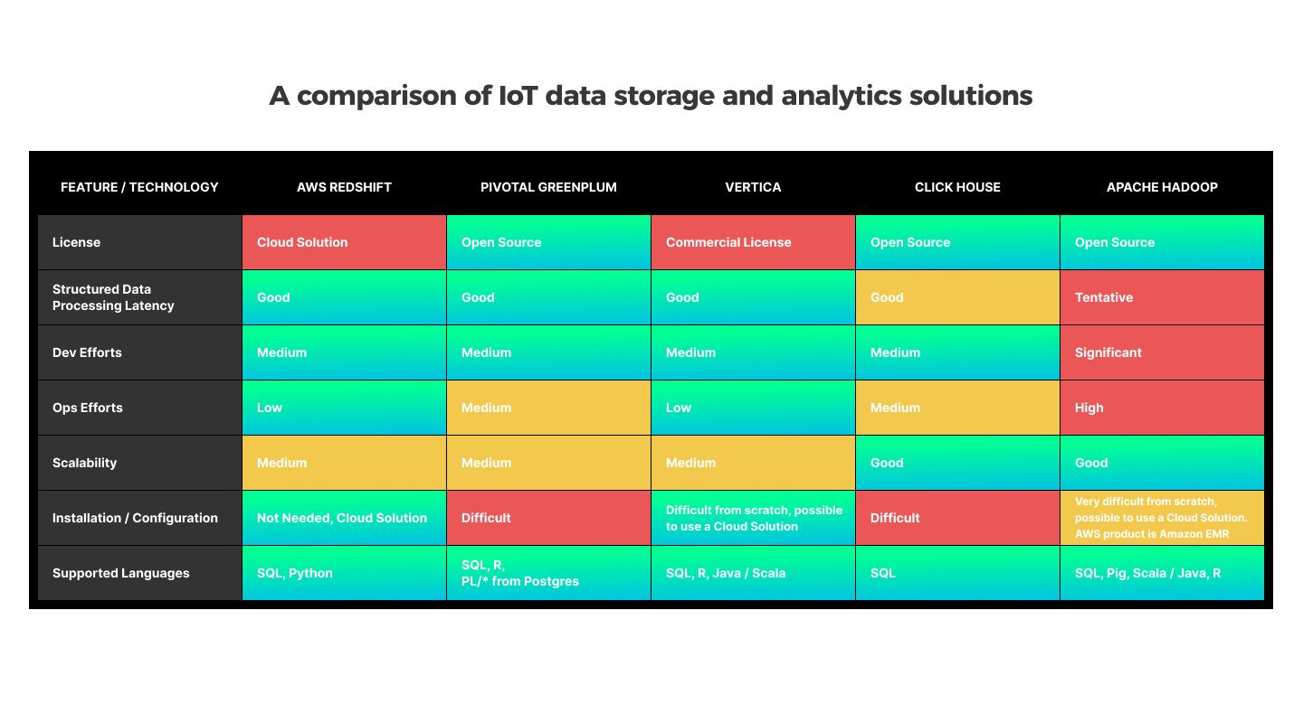 A comparison of IoT data storage and analytics solutions