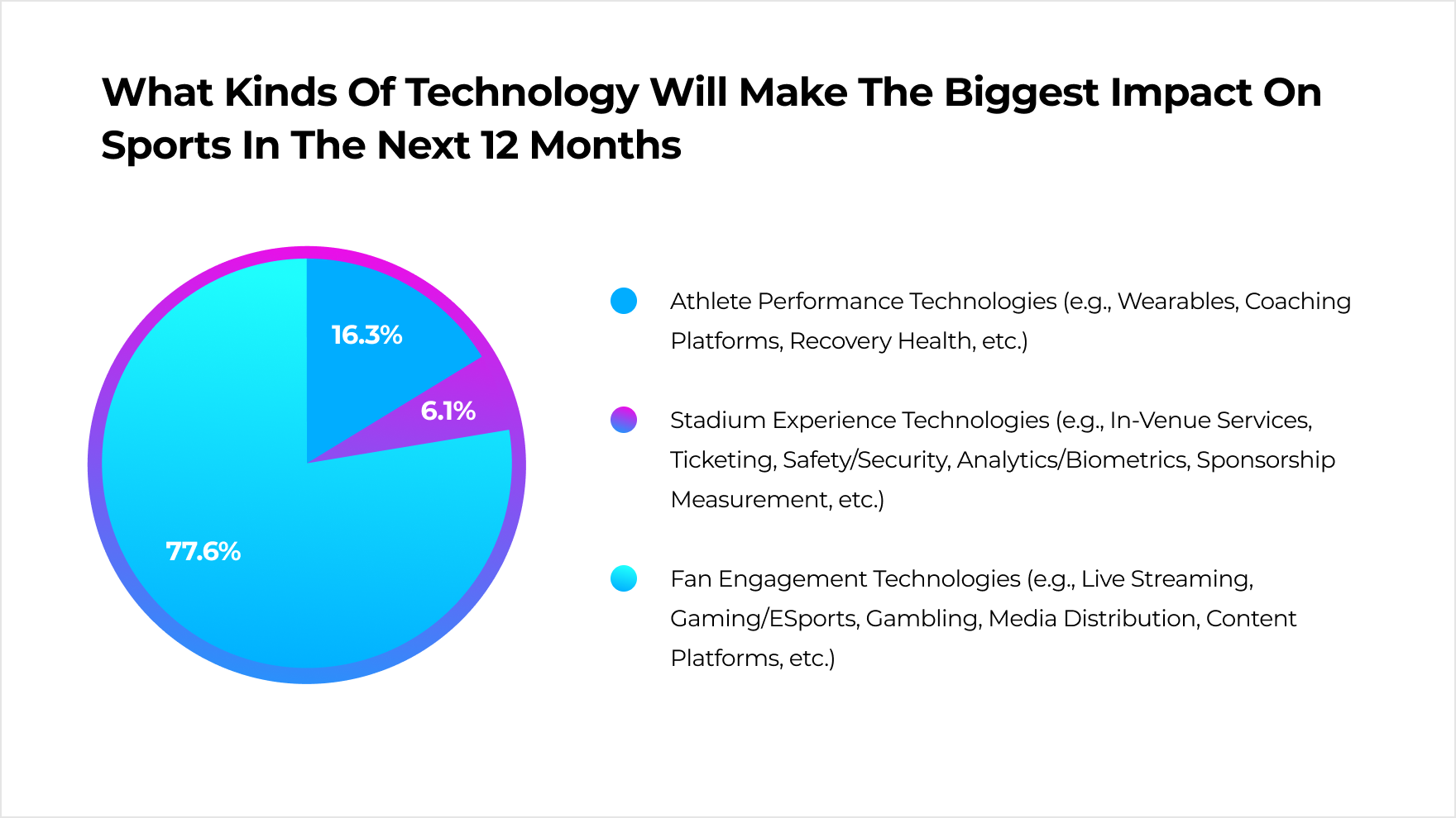 According to the ScrumVentures survey, athlete performance tracking solutions are the second largest segment in sports technology right now.