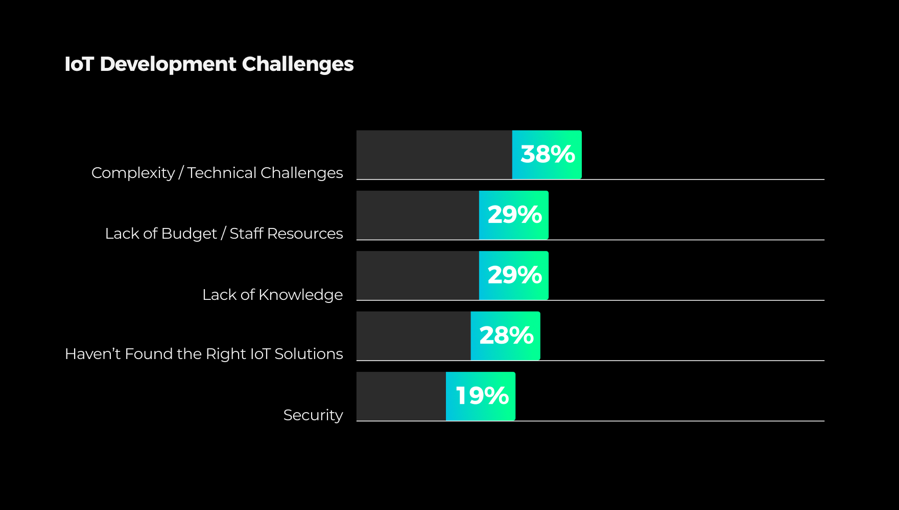Microsoft claims the lack of technical expertise and resources remains a key barrier to IoT adoption for 50% of the respondents.
