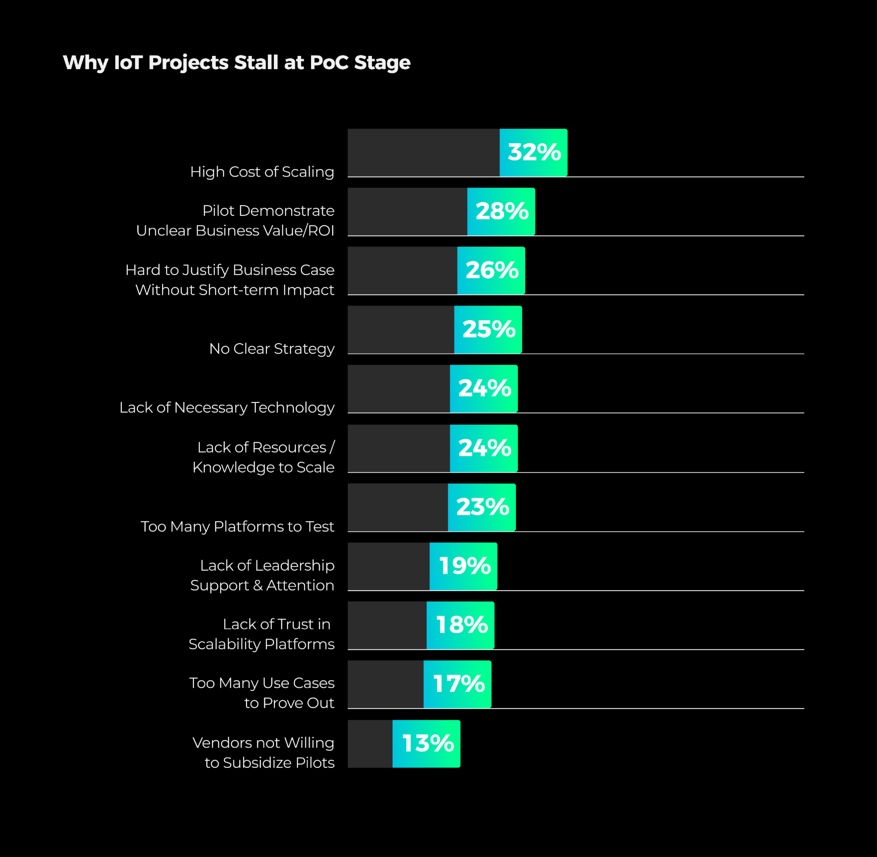 The companies that fail to proceed beyond PoC abandon their IoT projects due to high implementation costs and unclear bottom-line benefits.