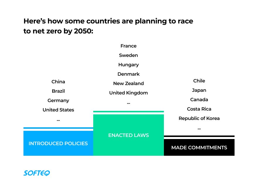 carbon neutrality countries