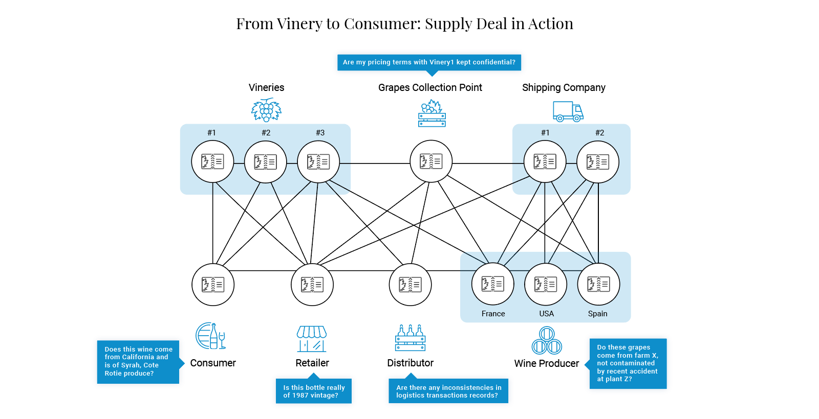 hyperledger supply deal