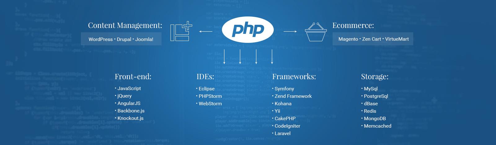 php_development_scheme