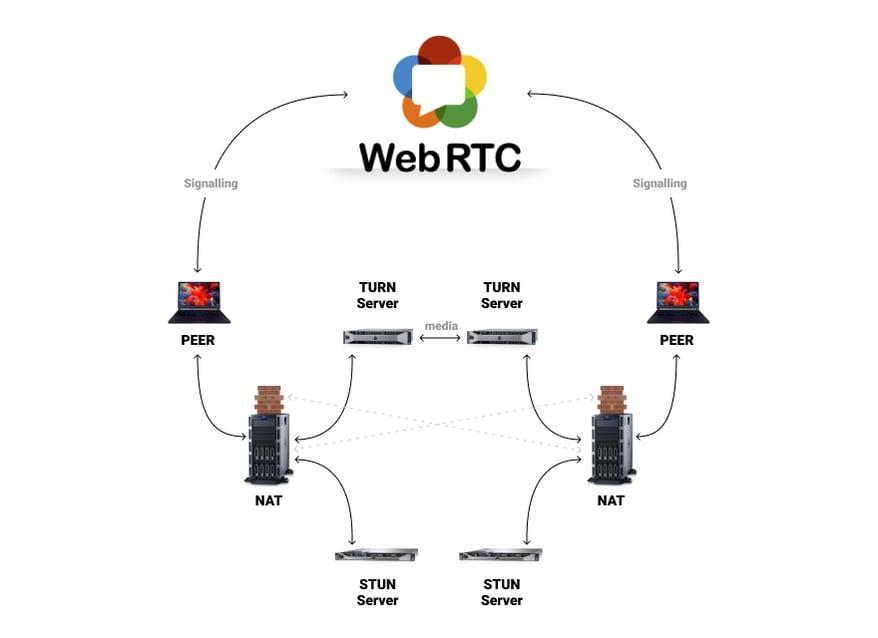 webrtc (1)-1