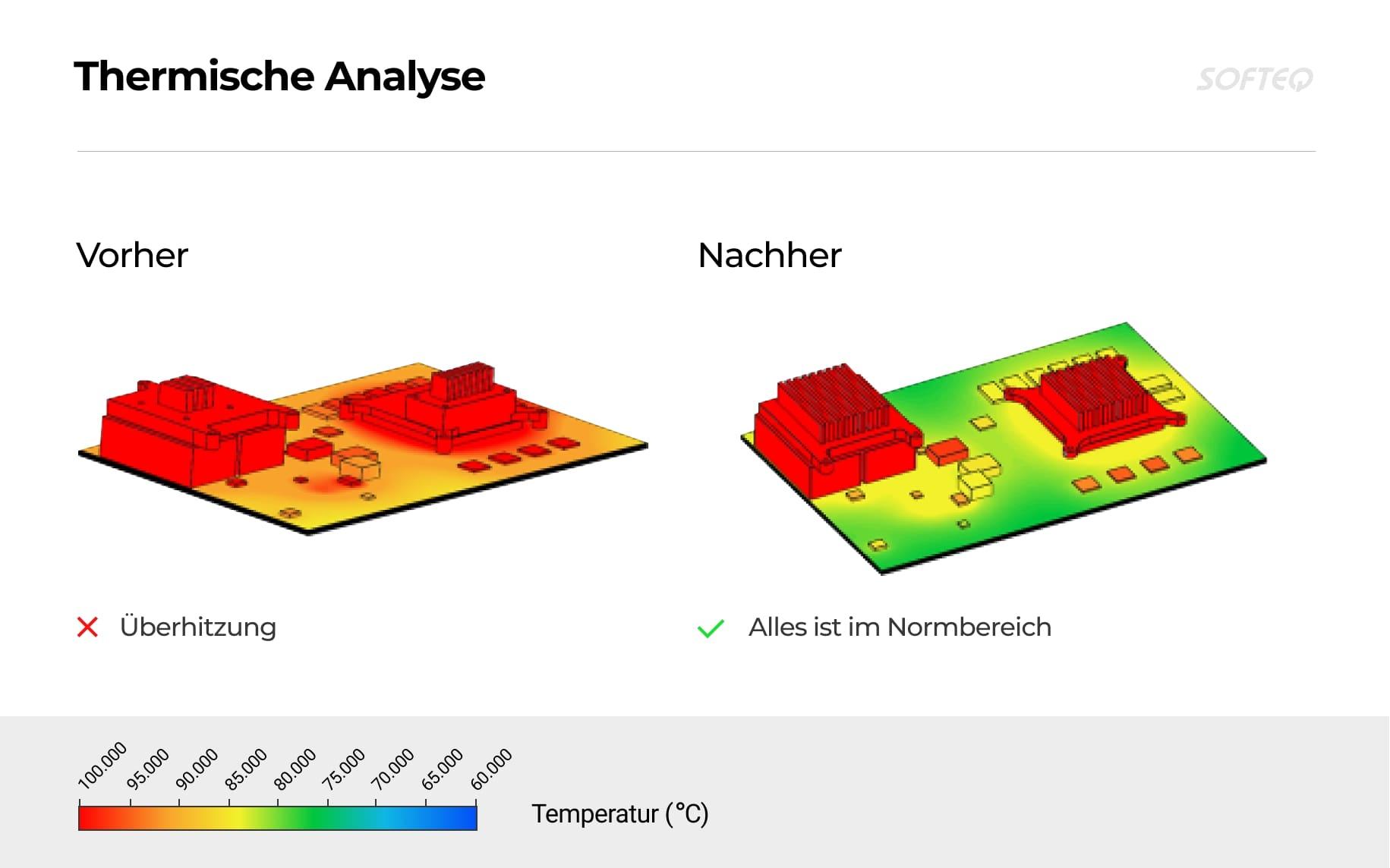 Thermische-Analyse