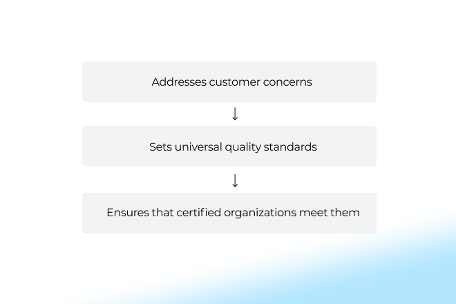 How-Quality-Certification-Works-2
