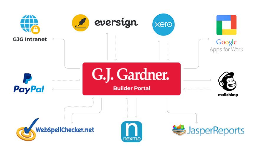 Gardner-Builder-Portal