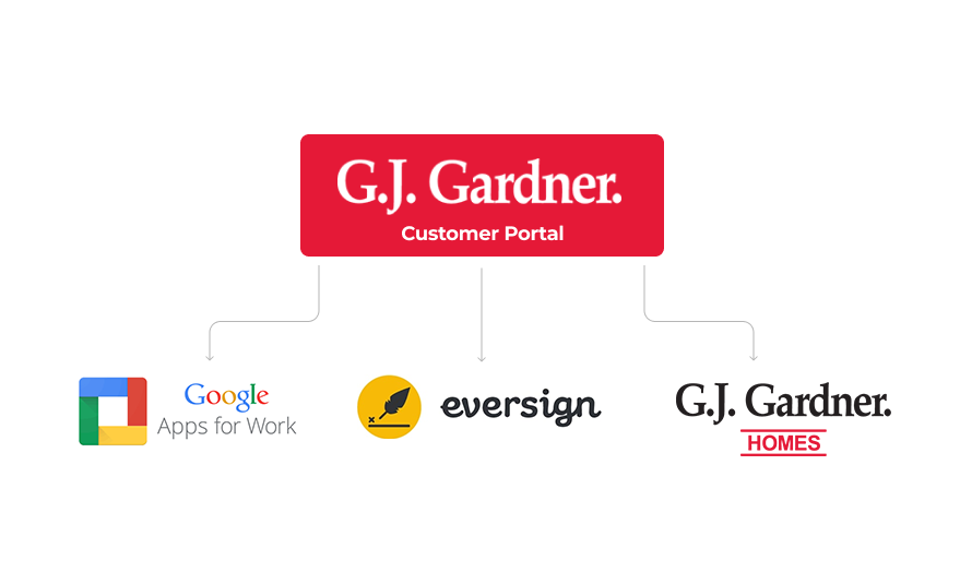 Gardner-Customer-Portal