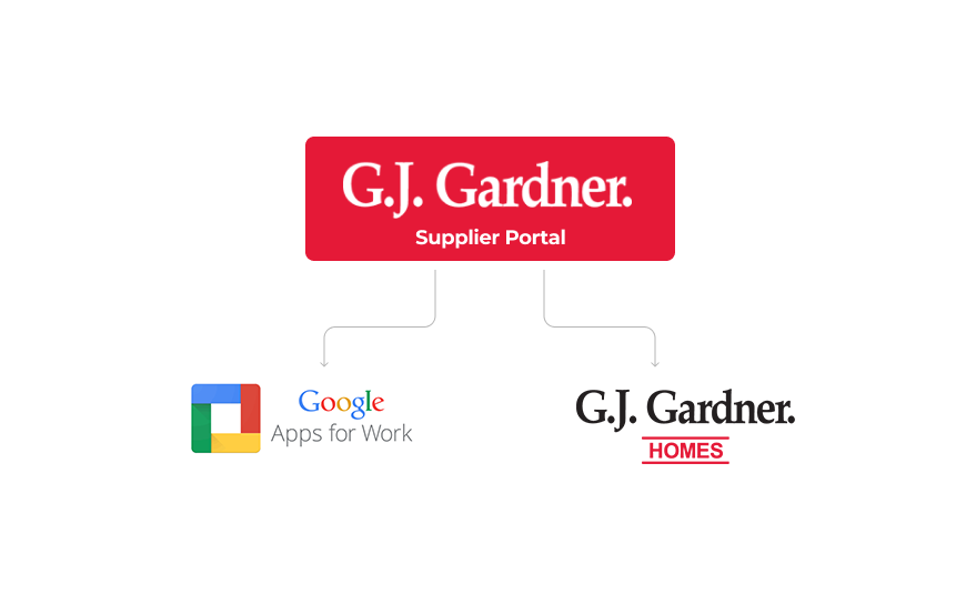 Gardner-Supplier-Portal